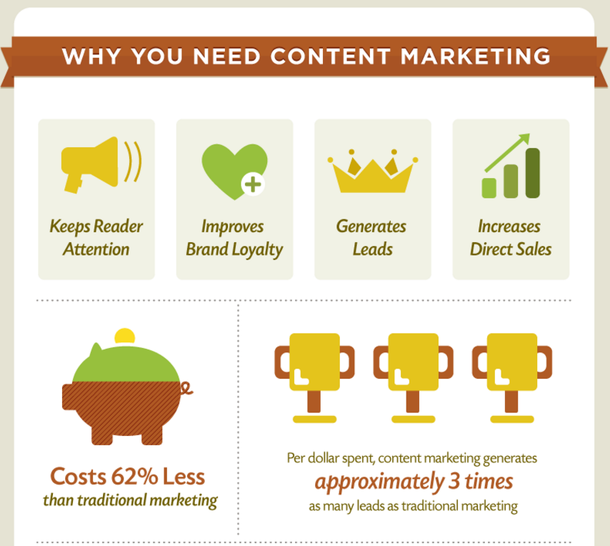 [Image3-Why is content marketing important-source- contentools]