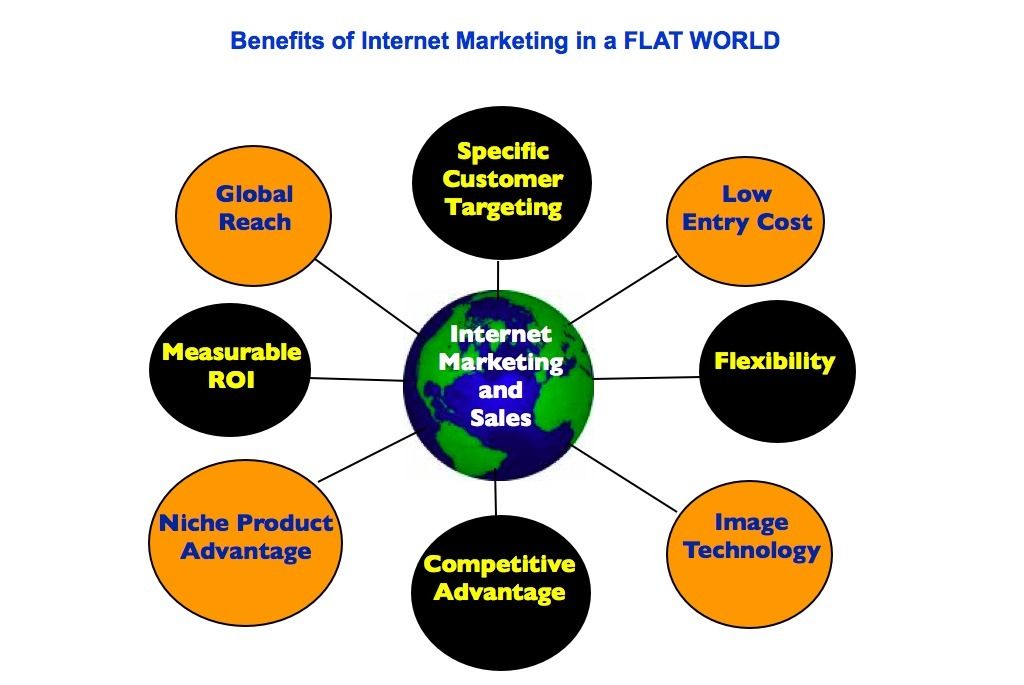 the advantages and disadvantages of internet marketing Continue reading advantages and disadvantages of social media marketing for  advantages and disadvantages of social media  might attract spammers and internet.