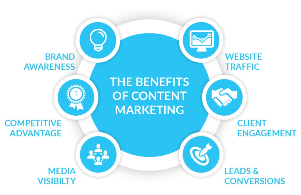 [Image5- importance of content marketing-source-bluefrontier]