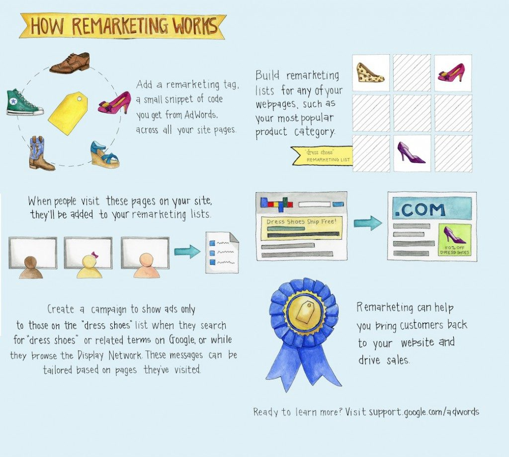 how-remarketing-works-google-1024x919