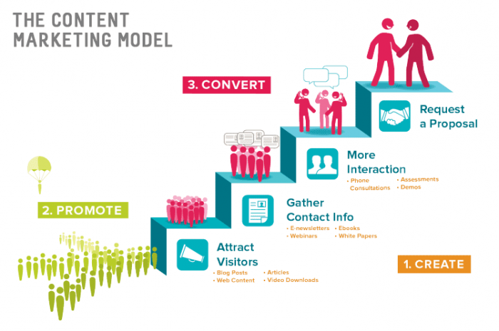 [image2-Benefits of Content Marketing-source-source-chrisparente.com]