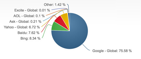 [Image0- Role of Google in SEO for Doctors- source- onrevenue]