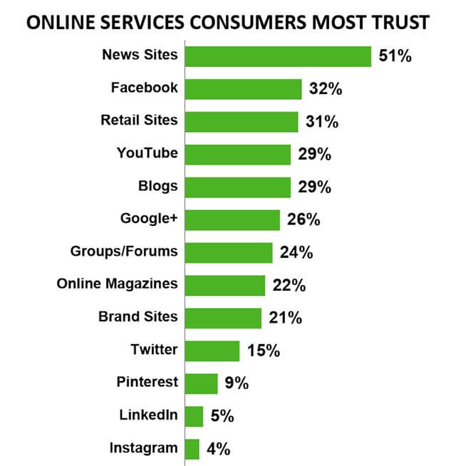 Online services consumers most trust