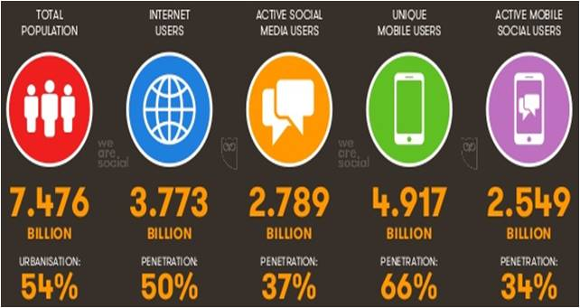 Image Statistics Credits: We are social and Hootsuite.