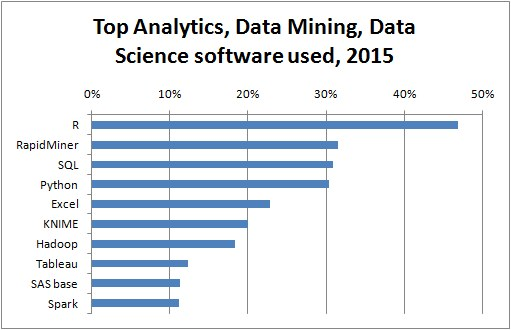 top10-analytics-data-mining-software-2015
