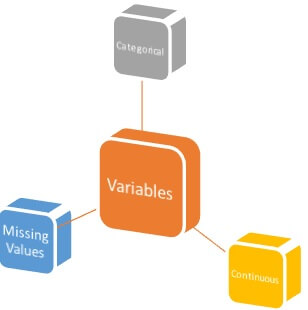 types of variables_data analytics r