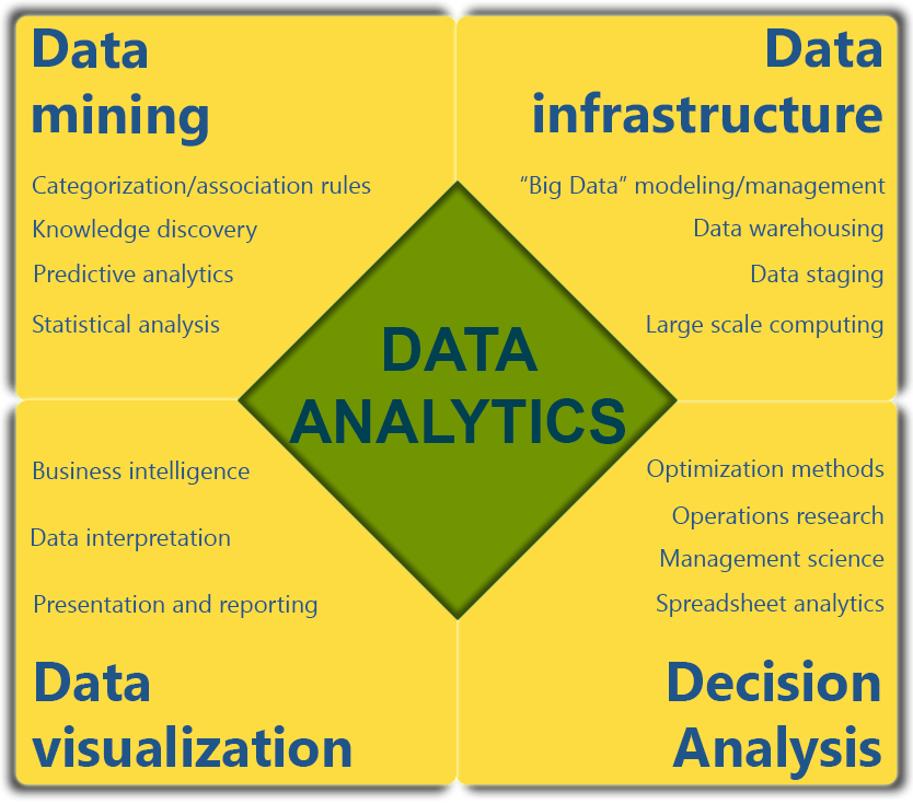 top 6 data analytics skills required to become a master
