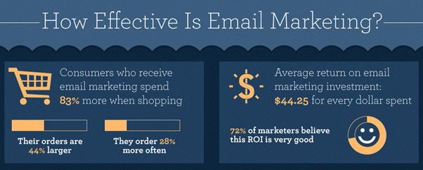 How-effective-is-email-marketing