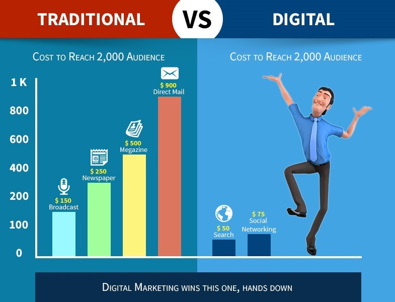Growth of digital marketing industry in india for Advertising sales companies