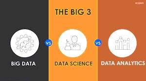 difference between big data, data science and data analytics