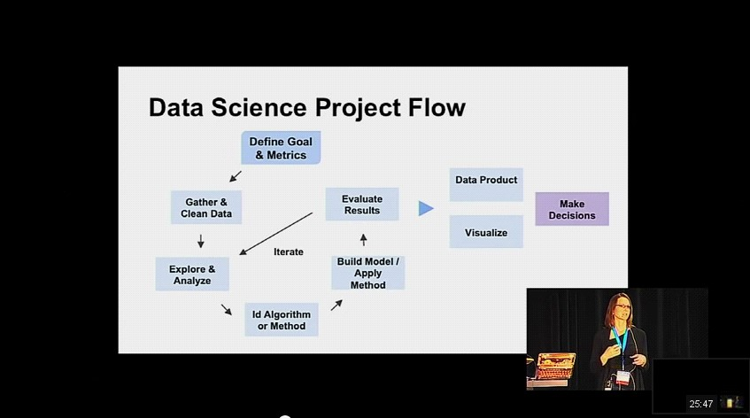Data Science Project