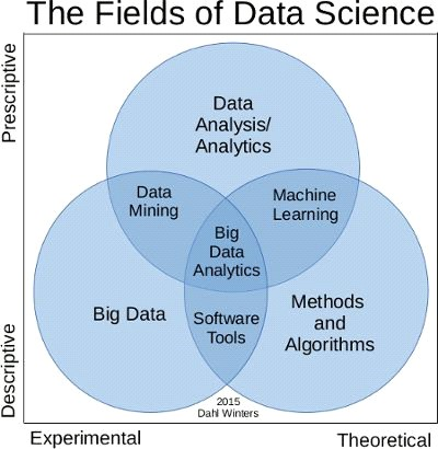 different fields of data science