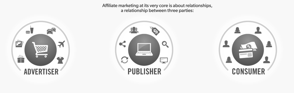 What Is Affliate Marketing?