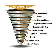 Customer's buying funnel