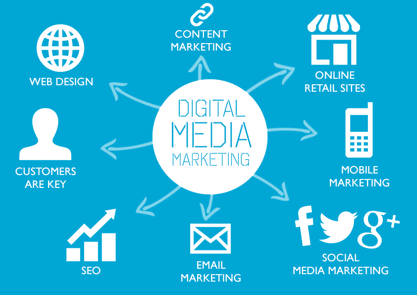 How digital media marketing transform modern businesses for Digital product design agency