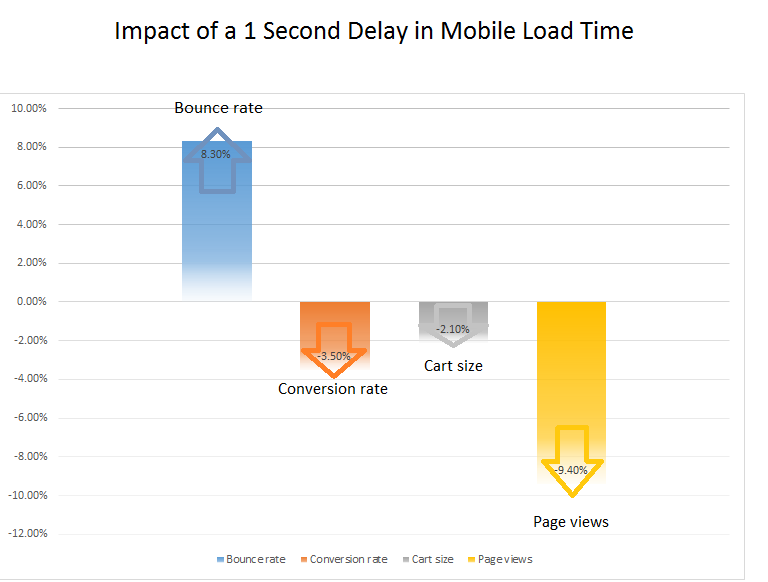 Accelerated Mobile Pages' Role