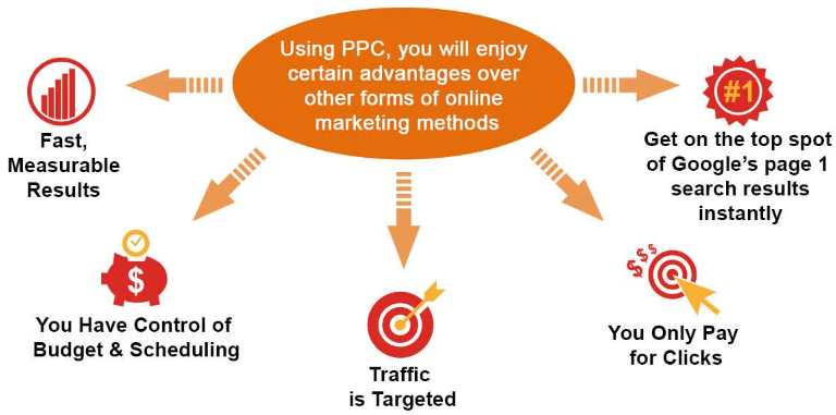 SEM Course to learn PPC