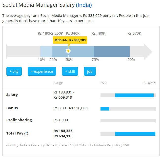 Social Media Marketing Salary