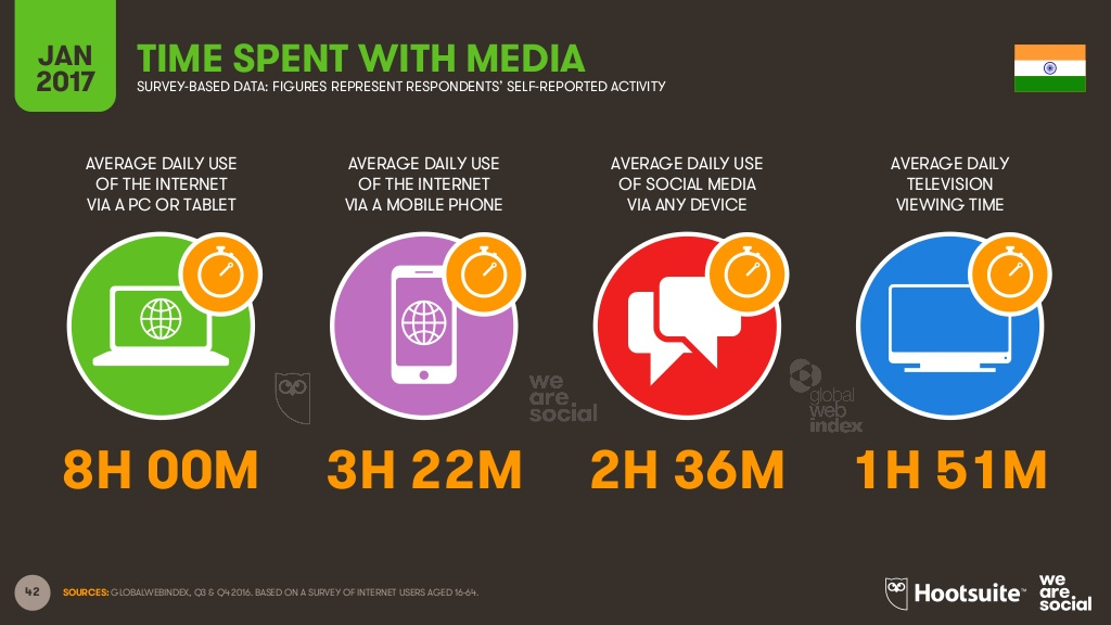 Time Spent on Social Media