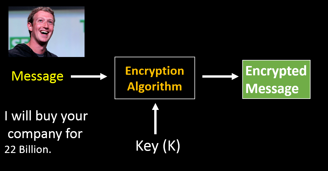 Facebook Algorithm Encryption