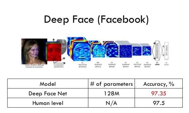 Deep Face Facebook Algorithm