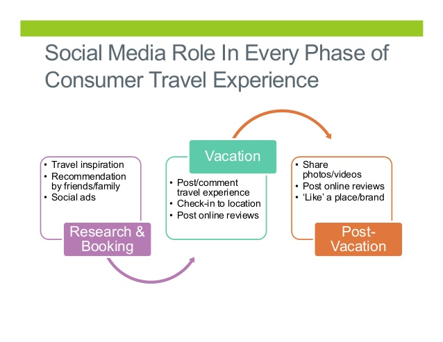 Mobile Marketing for Travel -Impact Of Social Media in the Travel Industry