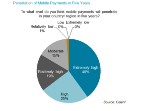 Penetration Of Mobile Markets in 5 Years, potential for Marketing FinTech