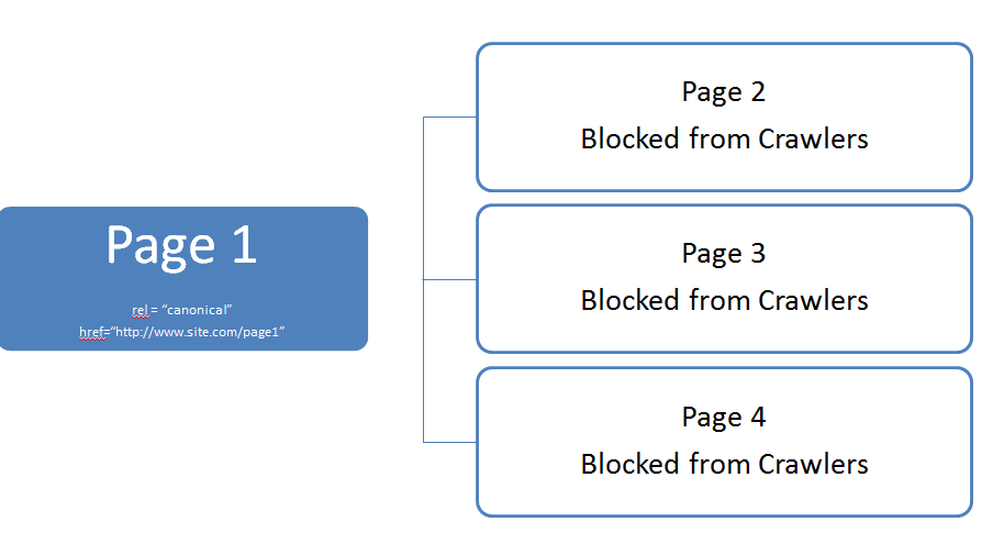 Pagination for SEO