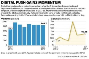 Data by RBI on Digital Transactions in India