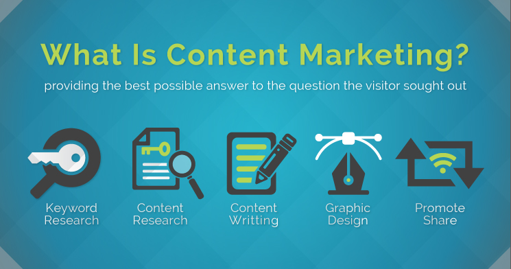 How to do content marketing