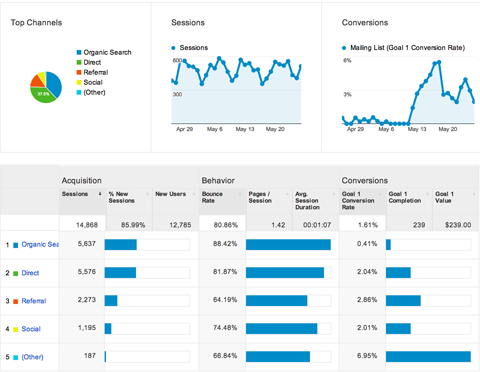 Google Analytics Questions and Answers