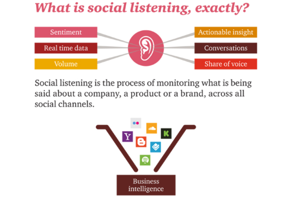Image result for What,is,Social,Listening?
