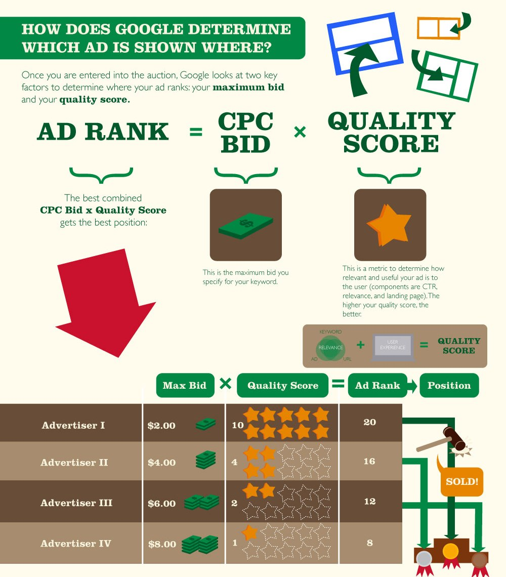 Google AdWords Tutorial