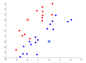 K-Means Clustering And Its Application In Python