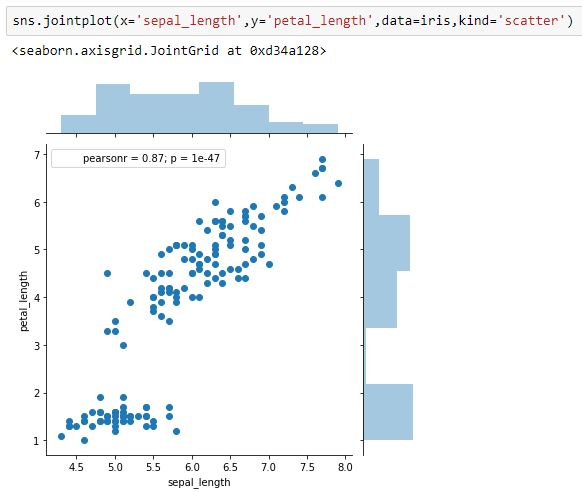 8 Popular Types of Data Visualizations in Python