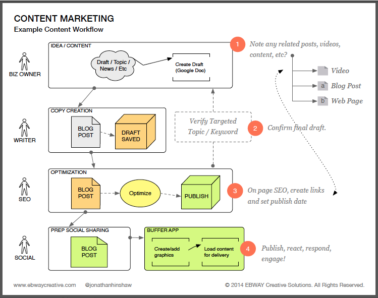 Content Marketing Workflow Example
