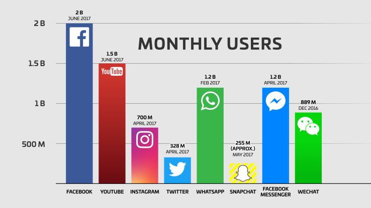 Scope of Social Media