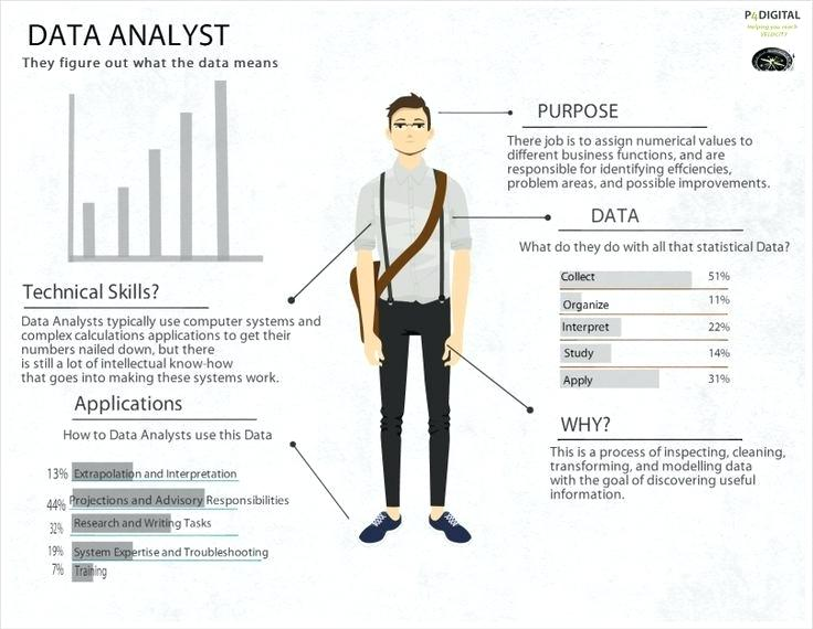 How To Create A Killer Data Analyst Resume