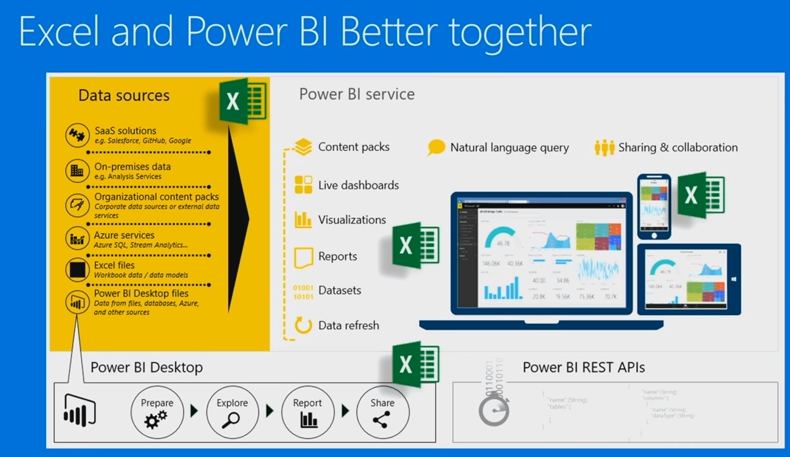 Power BI with Excel