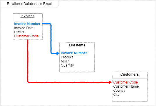 Top Excel Interview Questions and Answers to Crack Job