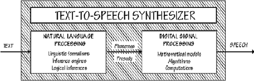 general-functional-diagram-of-a-TTS-system