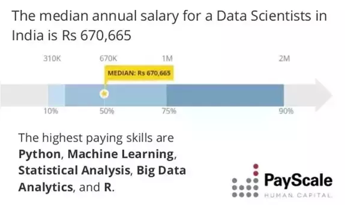 Machine Learning Jobs Scope And Career Prospects