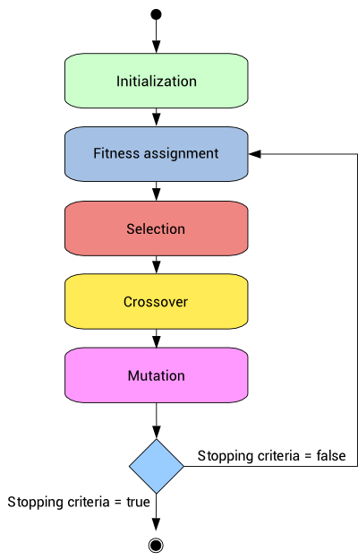 genetic algorithm tutorial  what it is and how they work