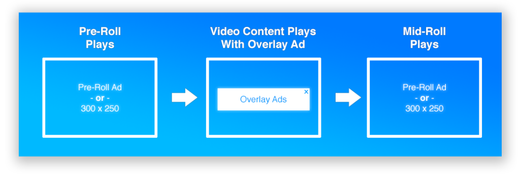 Pre-Roll & Mid-Roll Video Ads Image Source - Playwire Support