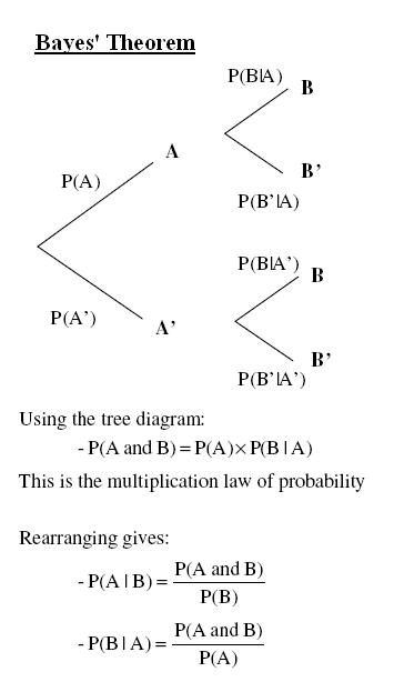 Frequently Asked Bayesian Statistics Interview Questions and Answers