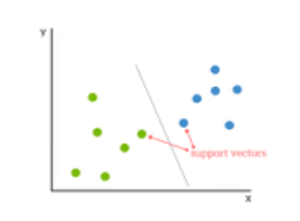 Understanding Support Vector Machines and Its Applications