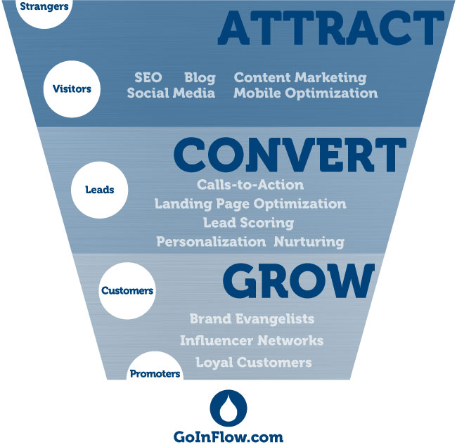 Landing Page Design Drives Marketing Success