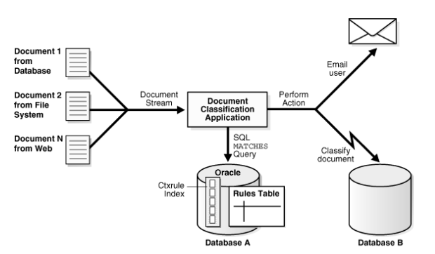 Document Classification Using Python and Machine Learning