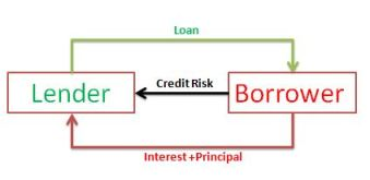 Credit Risk Modelling Source - study.com