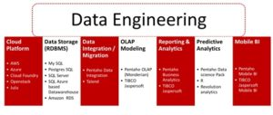Data Engineering Source - techvelocitypartners.com